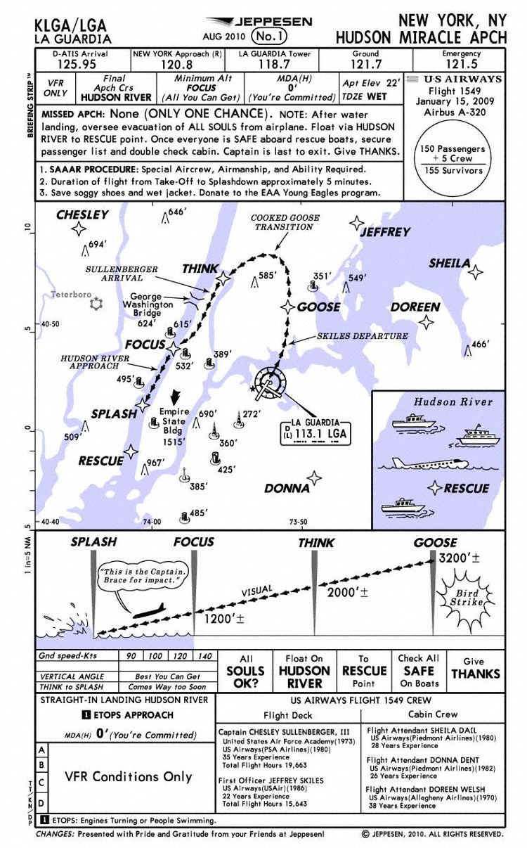 http://angleofattack.s3.amazonaws.com/blog/wp-content/uploads/2010/09/hudson-miracle-approach-chart.jpg