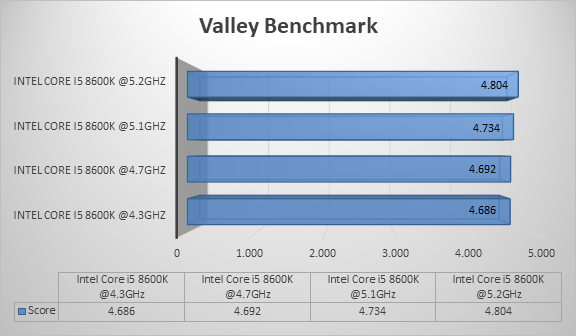 http://techgaming.nl/image_uploads/reviews/Intel-Core-i5-8600k/valley.png