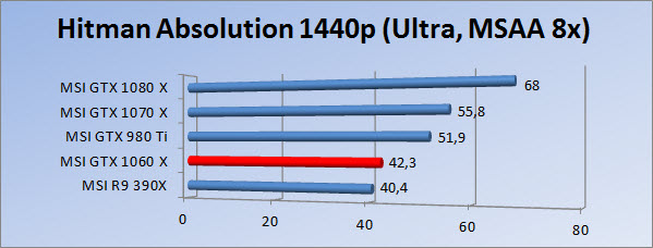 http://www.tgoossens.nl/reviews/MSI/GTX1060_Gaming_X/Graphs/1440/hau.jpg