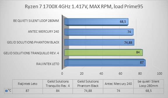 http://techgaming.nl/image_uploads/reviews/Gelid-Tranquillo4/ryzen5.png