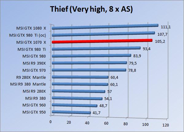 http://www.tgoossens.nl/reviews/MSI/GTX1070_Gaming_X/Graphs/1080/thief8.jpg