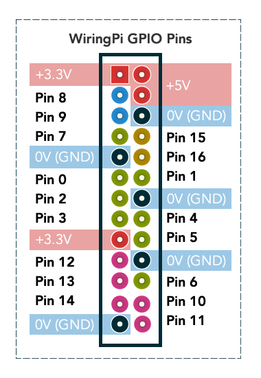 http://www.14core.com/wp-content/uploads/2015/07/Wiring-Pi-GPIO-Diagram.png