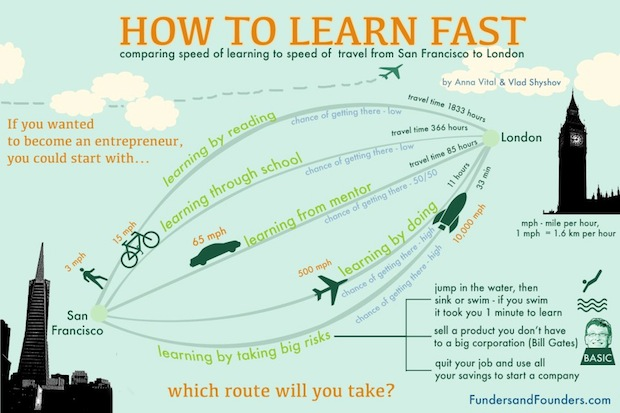 http://i0.wp.com/fundersandfounders.com/wp-content/uploads/2013/02/how-to-learn-fast.jpg