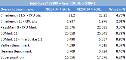http://techgaming.nl/image_uploads/reviews/Asus-ROG-X299-Strix/stijging.png