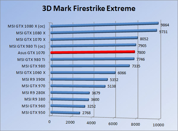 http://www.tgoossens.nl/reviews/Asus/GTX_1070/Graphs/1080/3dmfse.jpg
