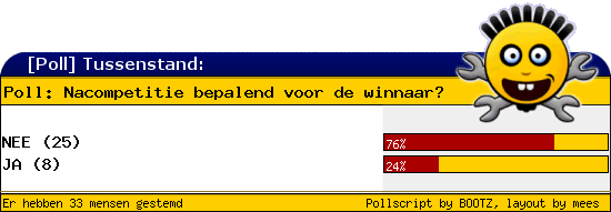 http://poll.dezeserver.nl/results.cgi?pid=400749&layout=2&sort=prc