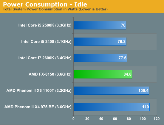 http://images.anandtech.com/graphs/graph4955/41714.png
