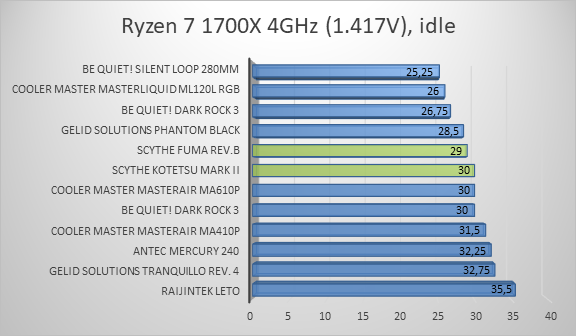 http://techgaming.nl/image_uploads/reviews/Scythe-Fuma-B-Kotetsu-Mark/ryzen2.png