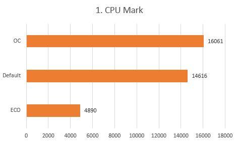 http://www.nl0dutchman.tv/reviews/gigabyte-x99-ultragaming/1.%20CPU%20Mark.JPG