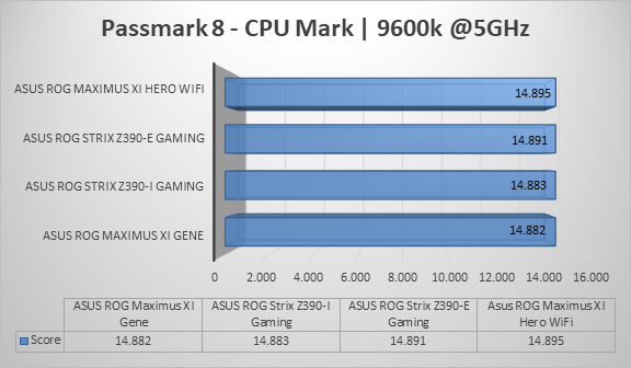 http://techgaming.nl/image_uploads/reviews/Asus-ROG-Strix-Z390-I-Gaming/cpumark5.png