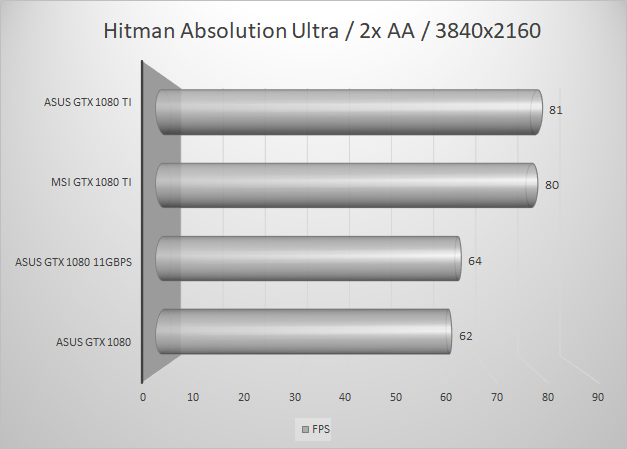 http://techgaming.nl/image_uploads/reviews/MSI-1080-Ti/hitman3840.png