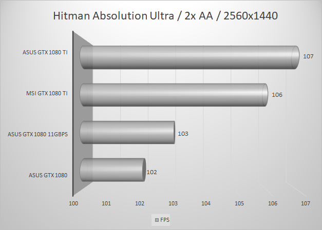 http://techgaming.nl/image_uploads/reviews/MSI-1080-Ti/hitman2560.png