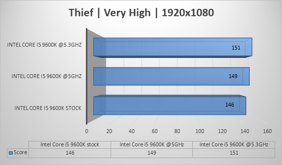 http://techgaming.nl/image_uploads/reviews/Intel-Core-i5-9600k/thief1920.png