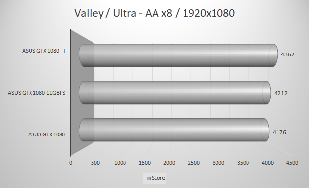 http://techgaming.nl/image_uploads/reviews/Asus-ROG-1080-11GBPS/valley1920-1.png