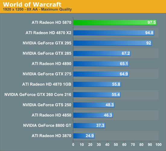 http://images.anandtech.com/graphs/rv870_092209122344/20109.png
