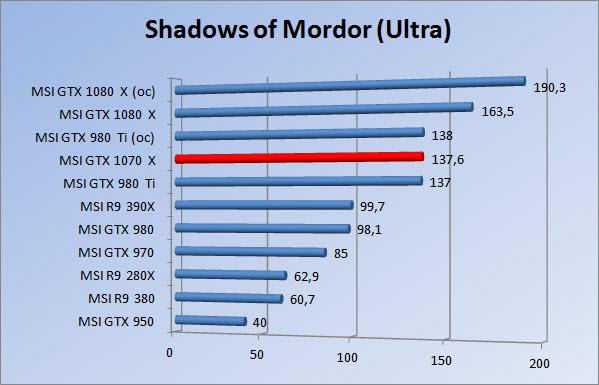 http://www.tgoossens.nl/reviews/MSI/GTX1070_Gaming_X/Graphs/1080/somu.jpg
