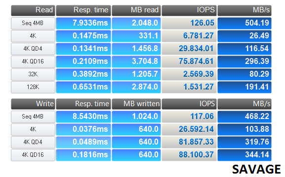 http://www.techtesters.eu/pic/KINGSTON-HYPERX-SAVAGE-SSD-240GB/anvil-savage.png