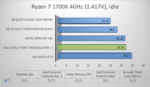 http://techgaming.nl/image_uploads/reviews/Gelid-Tranquillo4/ryzen1.png