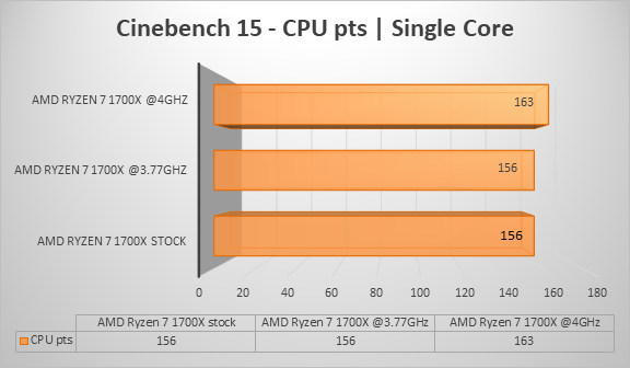 http://techgaming.nl/image_uploads/reviews/AMD-Ryzen-1700X/cine15single.png