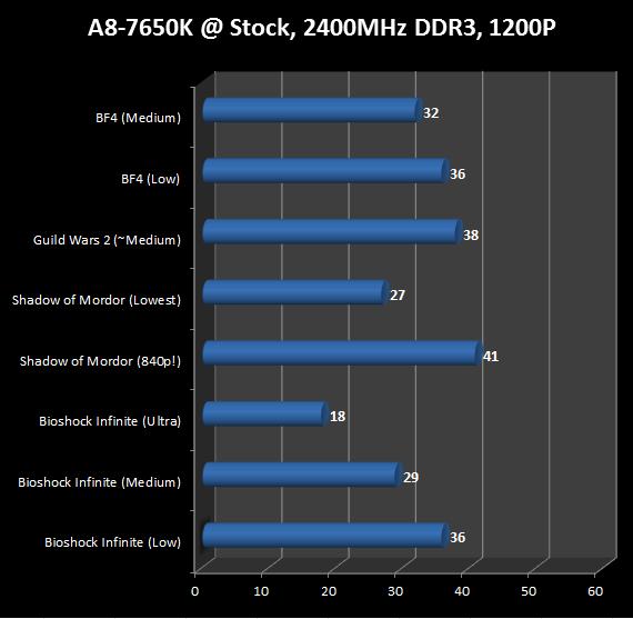 http://www.techtesters.eu/pic/AMDA87650K/420.png