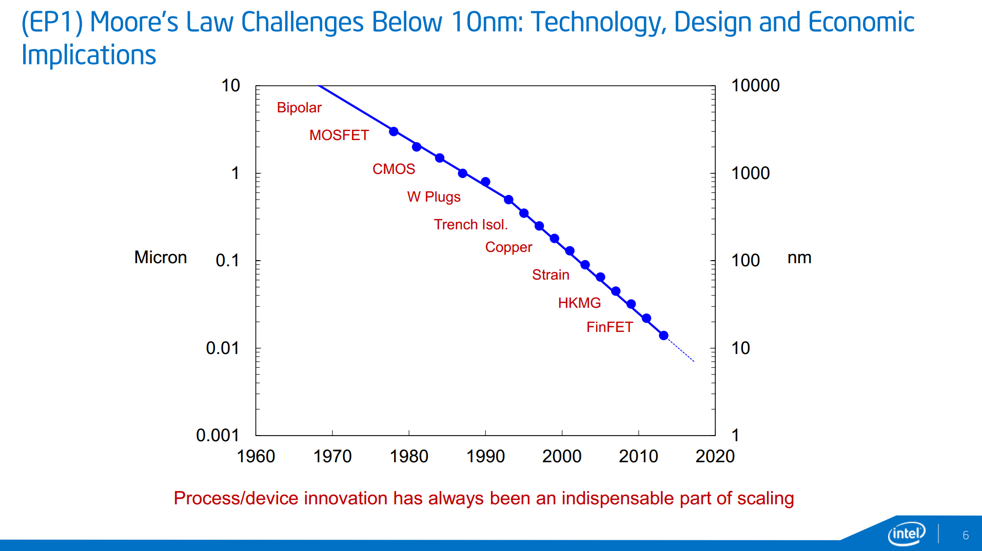 http://images.anandtech.com/doci/8991/Slide%206%20-%20Process%20Innovation.png