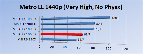 http://www.tgoossens.nl/reviews/MSI/GTX1060_Gaming_X/Graphs/1440/mllvhnp.jpg