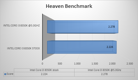 http://techgaming.nl/image_uploads/reviews/ASRock-Z370-Killer-SLI/heaven.png